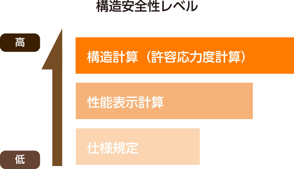 耐震性の判定基準