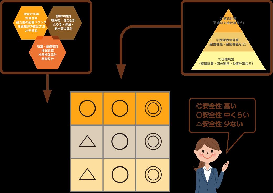 構造安全性確認「方法」と「項目」一覧