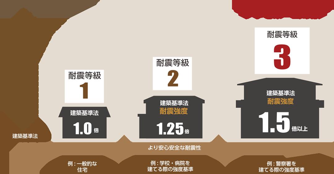 住宅性能表示基準の耐震等級