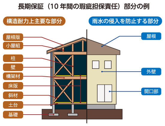 住宅瑕疵担保責任保険「JIOわが家の保険」